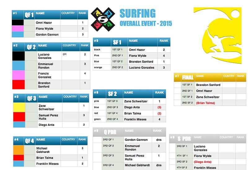 2 SURFING OVERALL 800x550 - Day 2 of Master of the Ocean