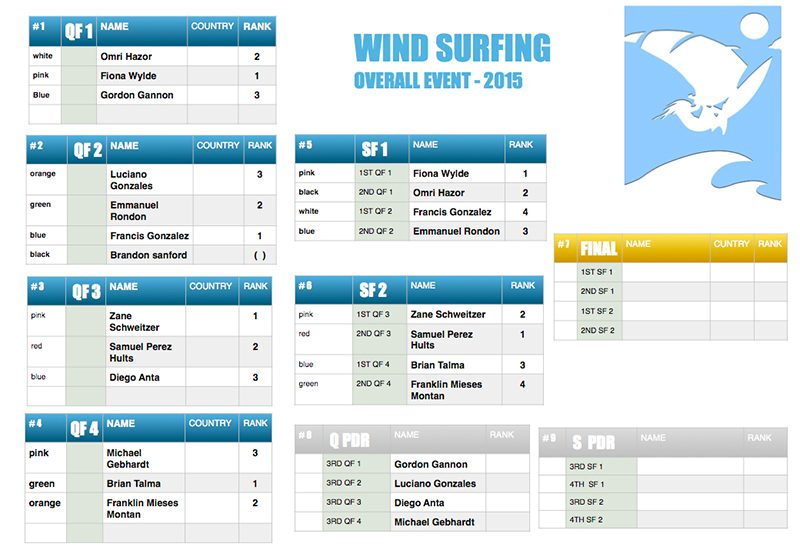 4 WINDSURFING OVERALL 800x550 - Day 2 of Master of the Ocean