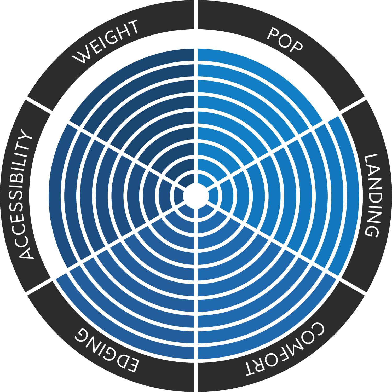 TheKiteMag 20 COBs CORE Fusion 3 - CORE Fusion 3