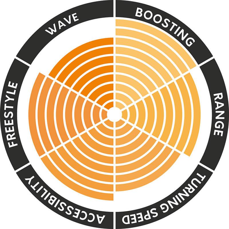 Wave Test