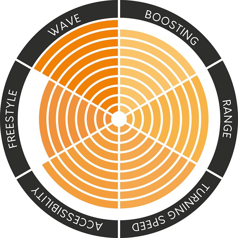 TheKiteMag 24 COBs pivot - Naish Pivot