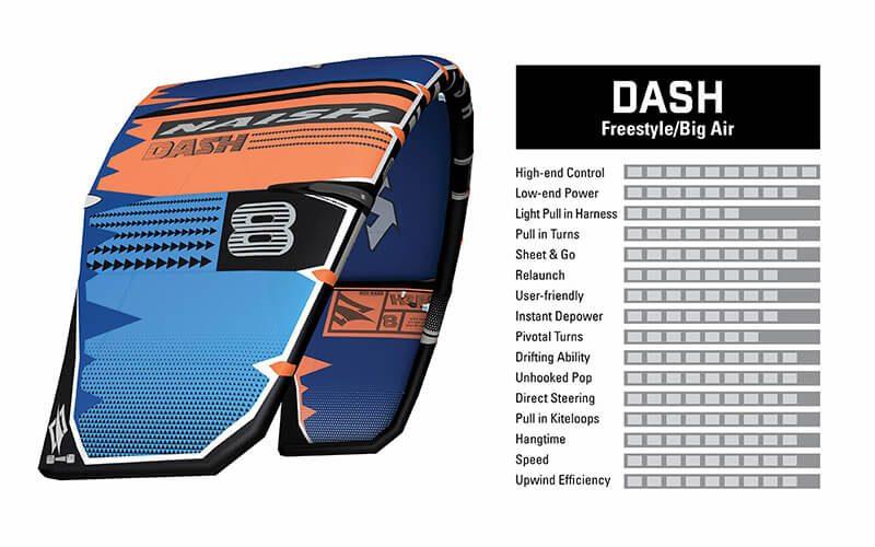 2020 21KB KiteCharacteristics Dash 800x500 - Naish introduces the new S25 Kite Line