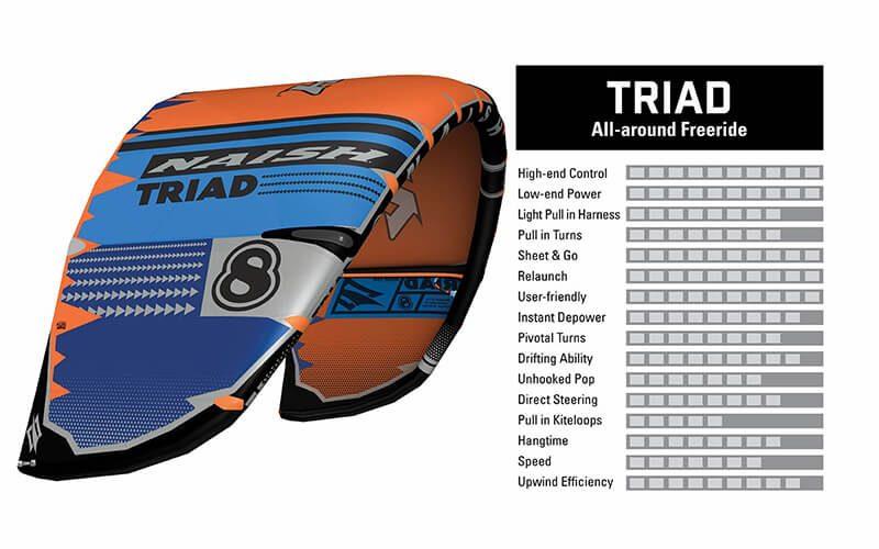 2020 21KB KiteCharacteristics Triad 800x500 - Naish introduces the new S25 Kite Line